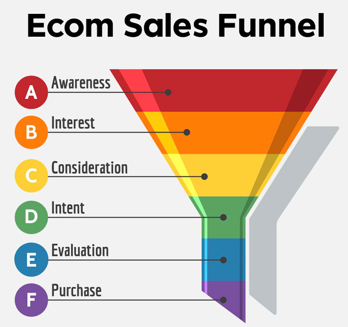 Ecom Sales Funnel